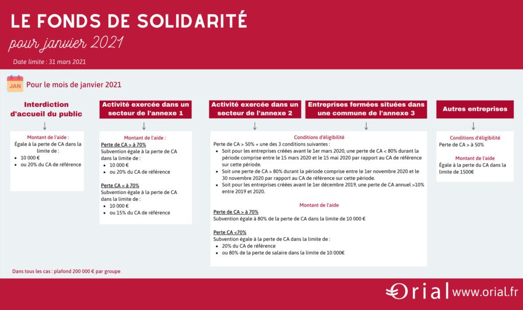 fonds_solidarité_janvier_2021