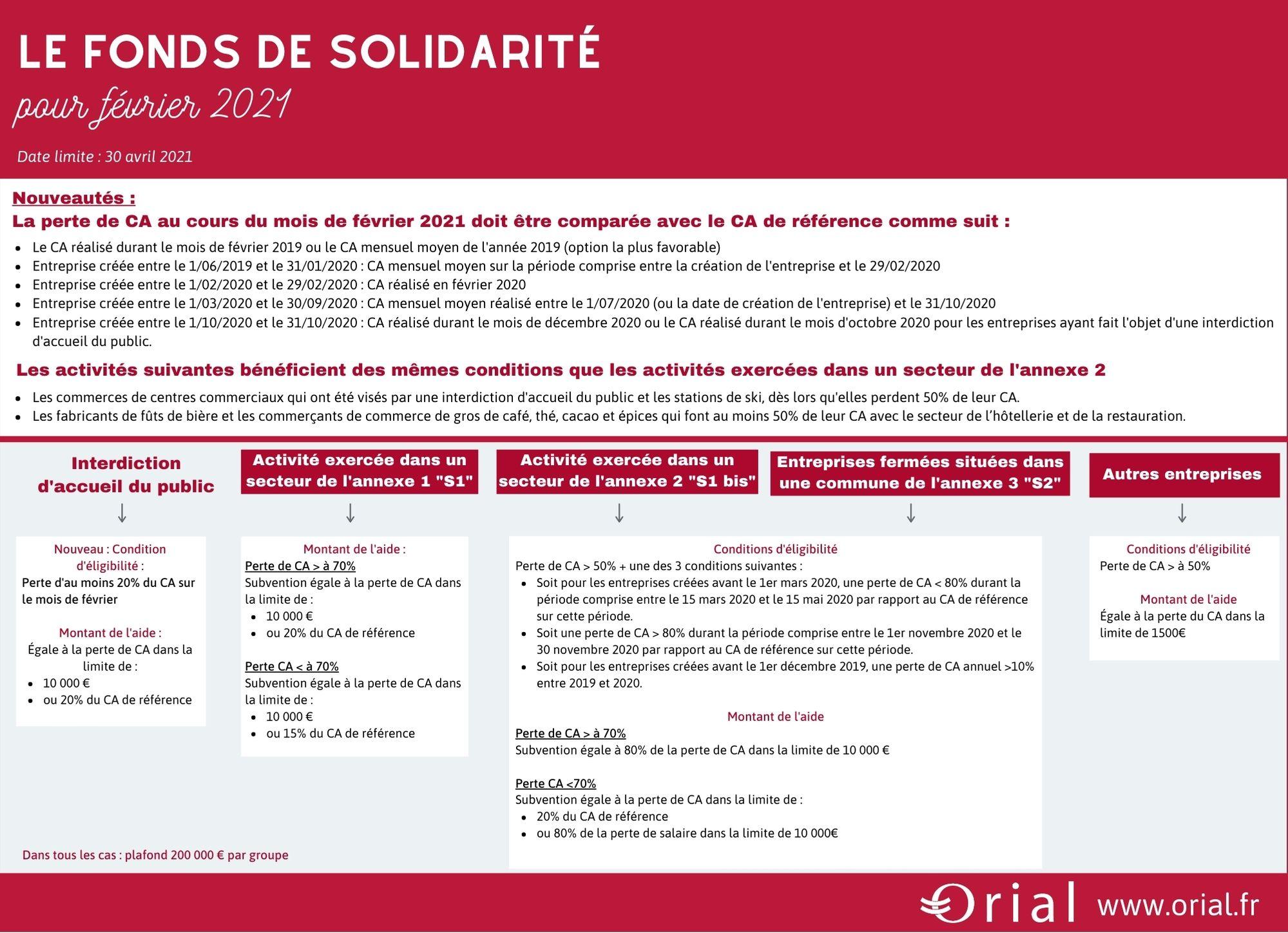 Fonds de solidarité février 2021 covid19