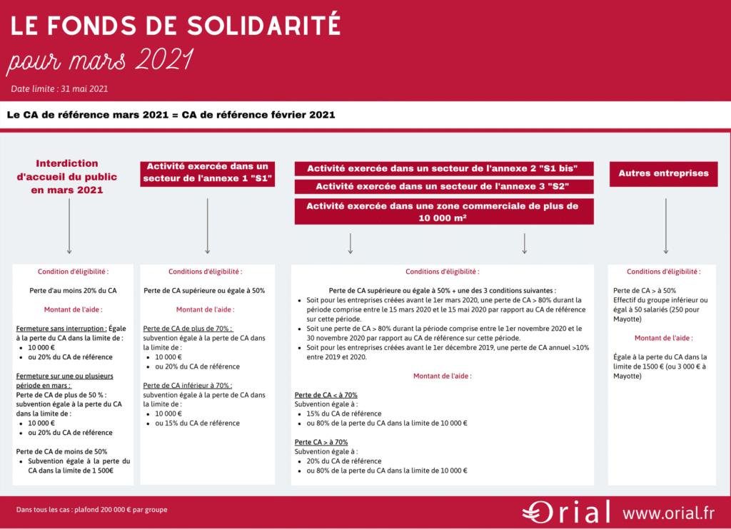 fonds_solidarité_mars_2021_covid19
